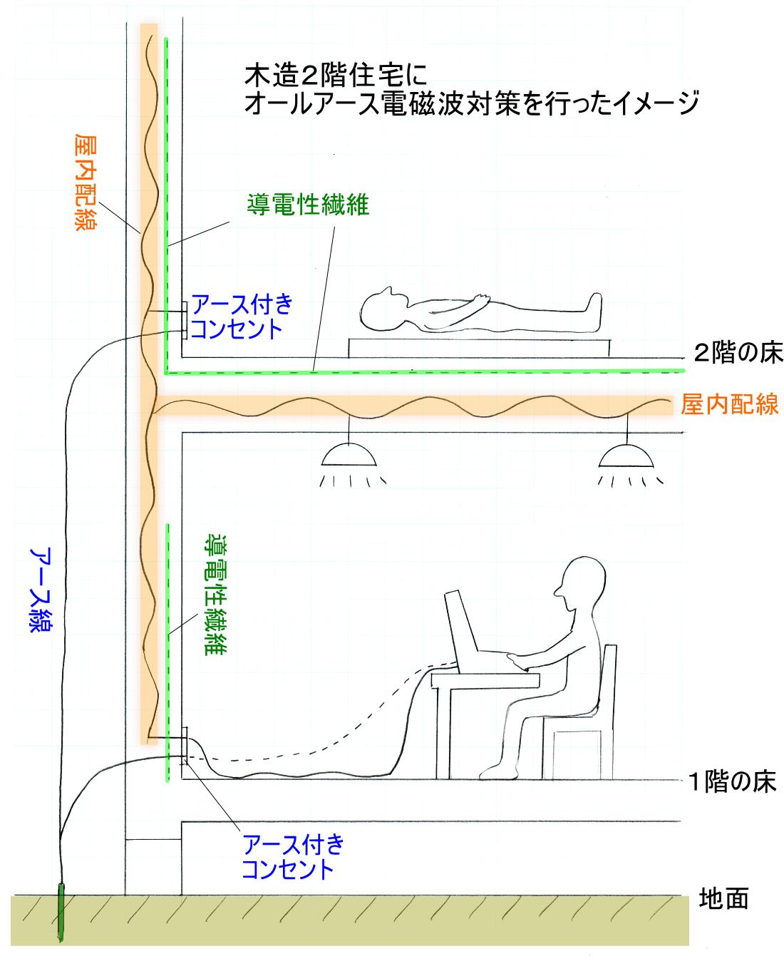 木造2階住宅にオールアース電磁波対策を行ったイメージ