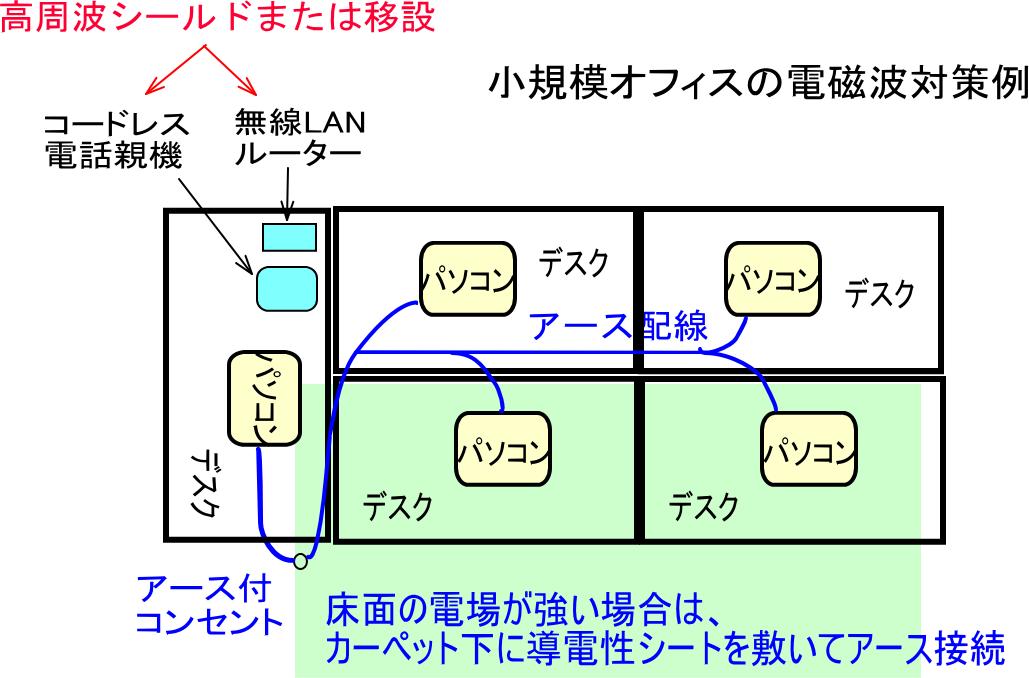 小規模オフィスの電磁波対策例