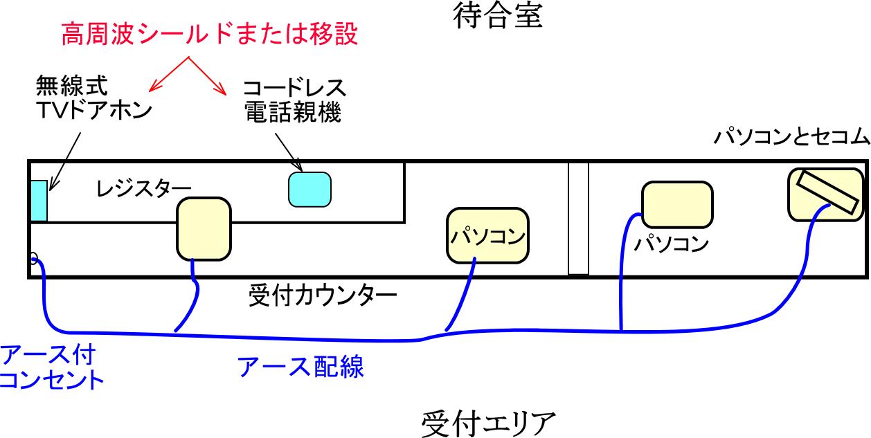 クリニック受付の電磁波対策例