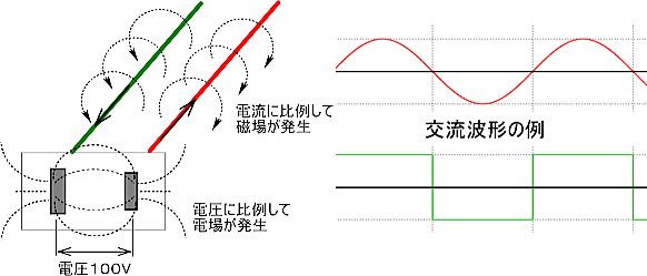 電磁波の説明:交流電場と交流磁場